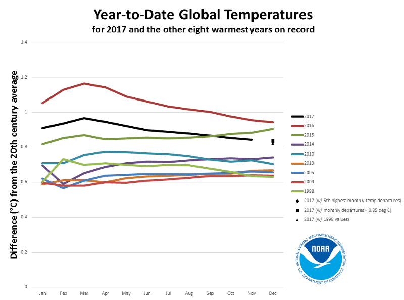 global temp ytd